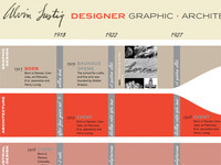 Alvin Lustig timeline (as of February 1)