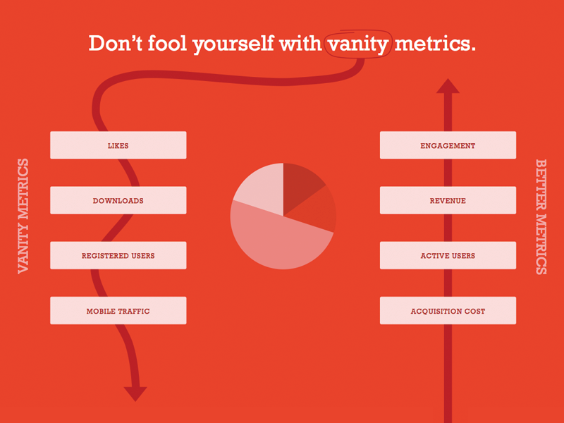 Vanity-metrics