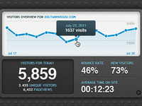 Analytics dashboard widget