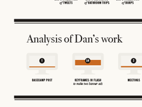 Analysis of Dan's work