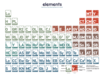elements is on neatorama