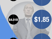 Facebook & Russian Billionaires