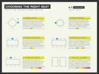 Choosing the Right Seat