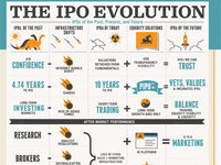 Restoring Trust in the IPO Process