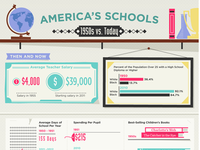 America's Schools: 1950s vs. Today