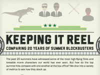 Keeping It Reel: Summer Blockbuster's