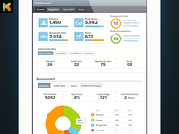 Kareer.me Dashboard