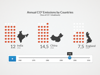 Pictogram Chart of Countries CO2 Emissions