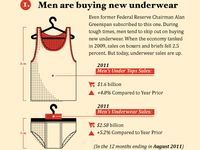 1. Men are buying new underwear