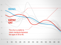 Population Distribution by Age for Israeli Cities