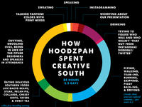 Creative South Infographic