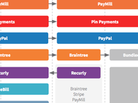 Payment Processing Breakdown