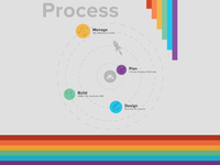 Matthew Dimmett Creative: Process
