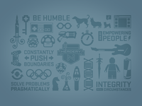 Core values wallpaper 2