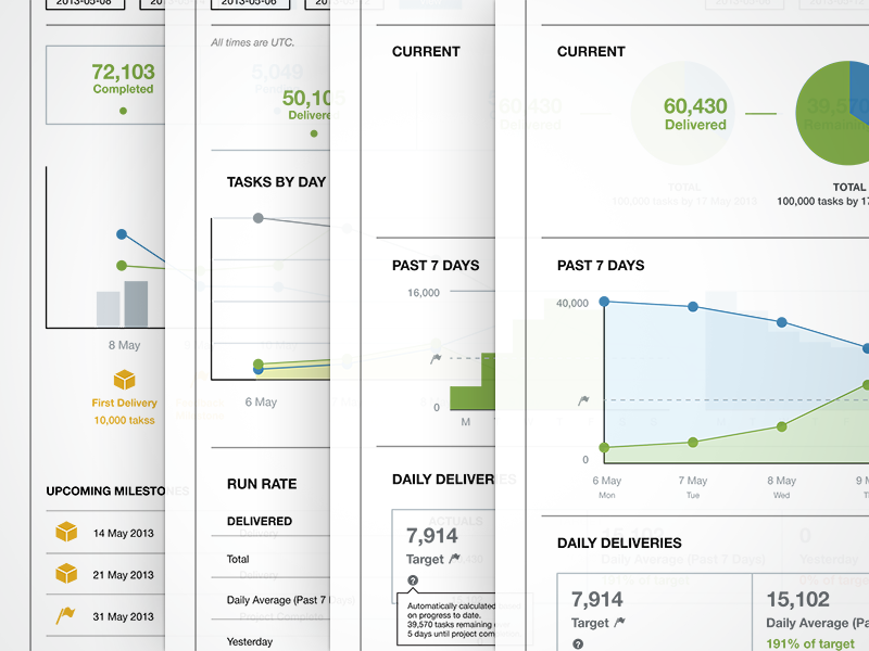 Dashboard Iterations