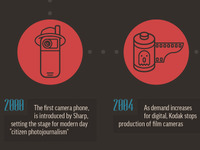 History of Photography Infographic