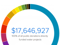 charity: water annual report 3