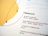 University Institutional Links with Australia Diagram Map