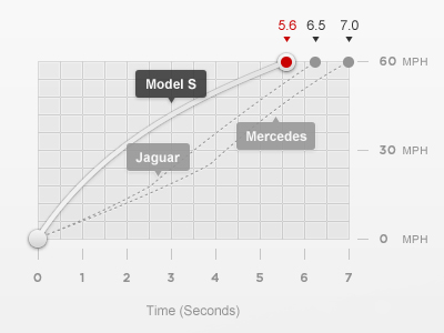 Dribbble_-_model_s_acceleration_graph